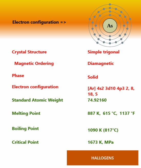 Learn n Play Chemistry- Element Info