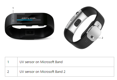 Microsoft Band 2 son sensor de Rayos UV