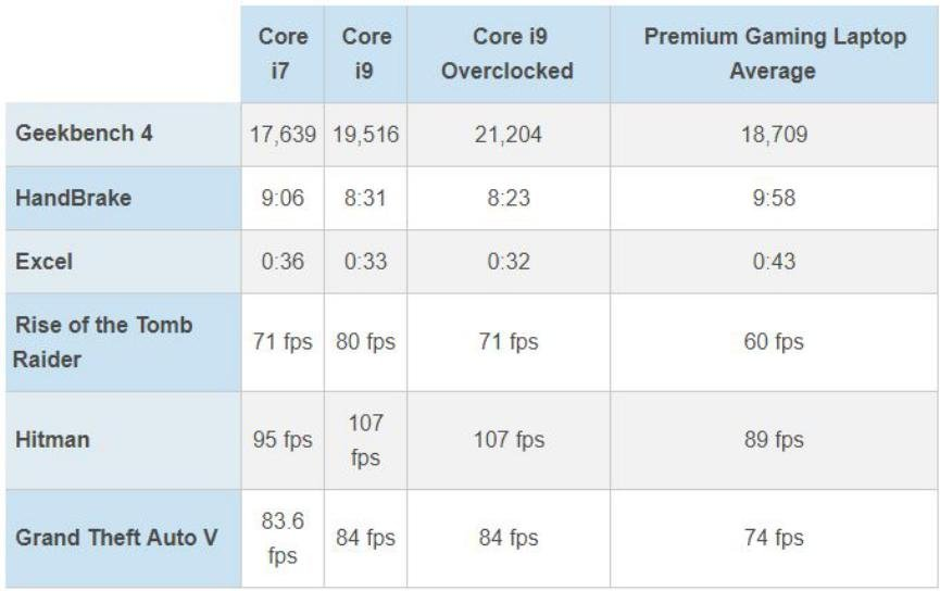 Procesadores Core i7 vs. Core i9