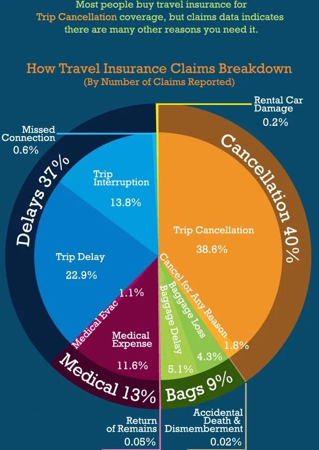 buzzfeed travel insurance