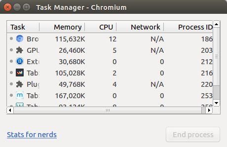 Membuka Task Manager di Google Chrome