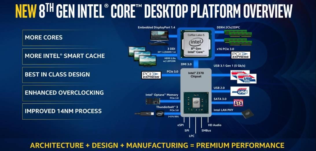 Keunggulan Intel Coffee Lake S