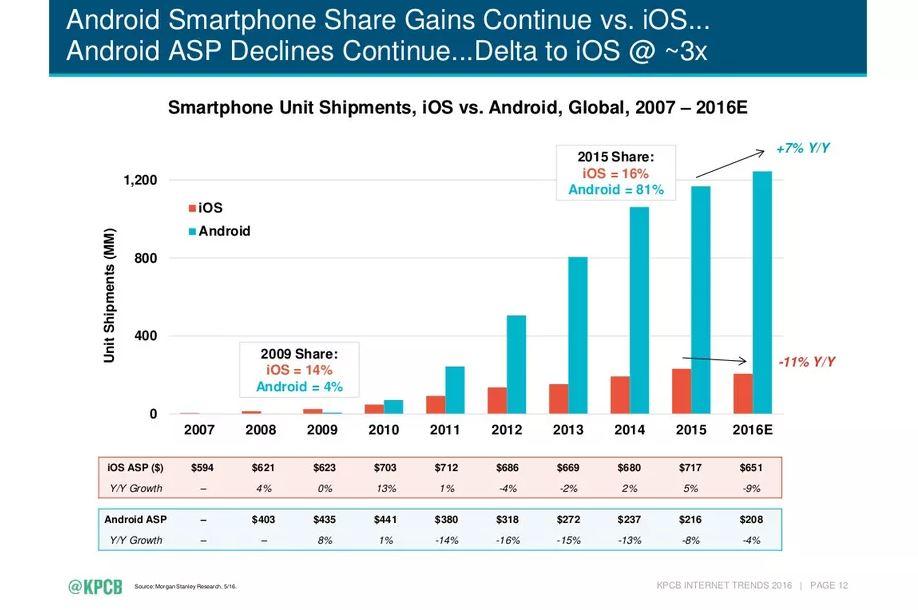 Pangsa Pasar Android Ios 2007 2016