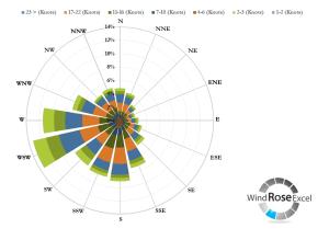 How To: Interpret a Wind Rose Diagram  Wind Rose Diagrams