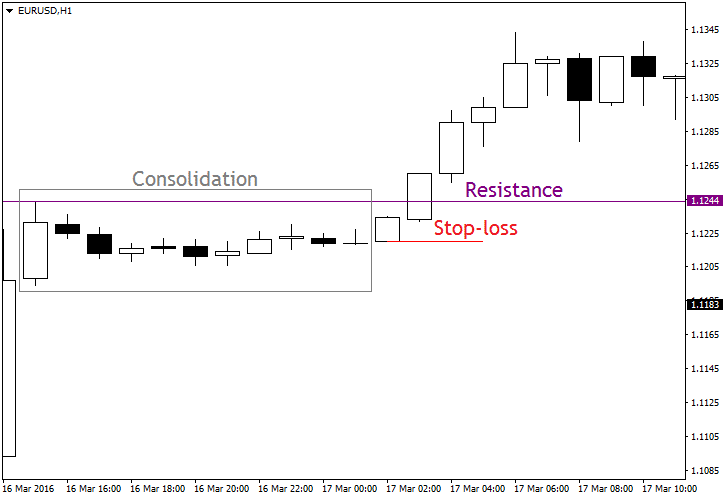 The Support and Resistance Forex Trading Strategy_2