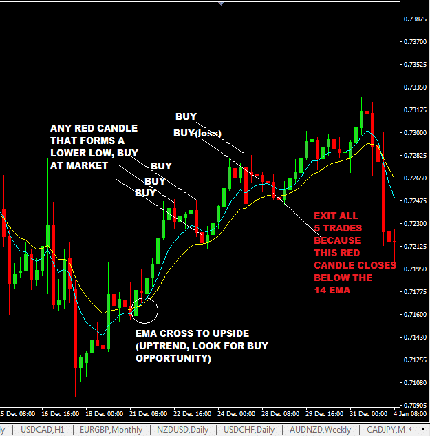 no-stop-loss-forex-trading-strategy_1