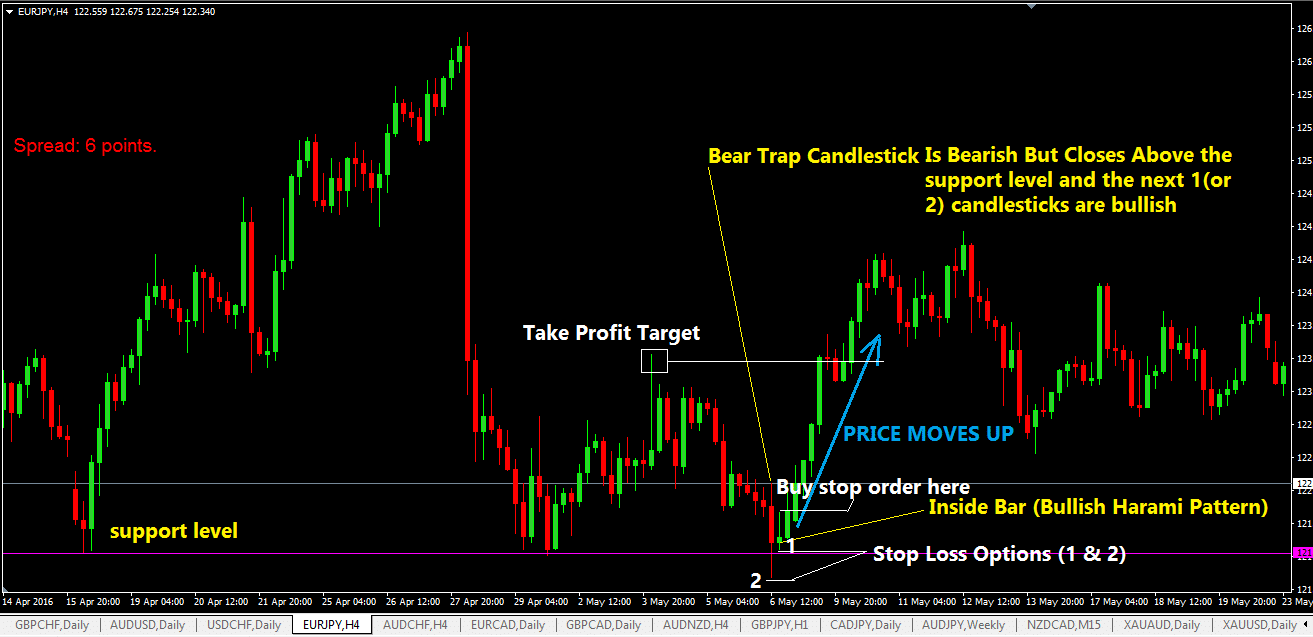 The Bear Trap Forex Trading Strategy