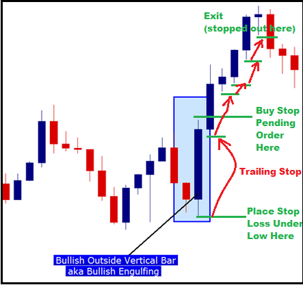 The Outside Bar Forex Trading Strategy
