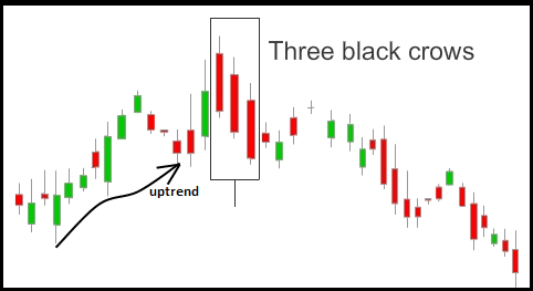 The Three White Soldiers and Three Black Crows Forex Trading Strategy