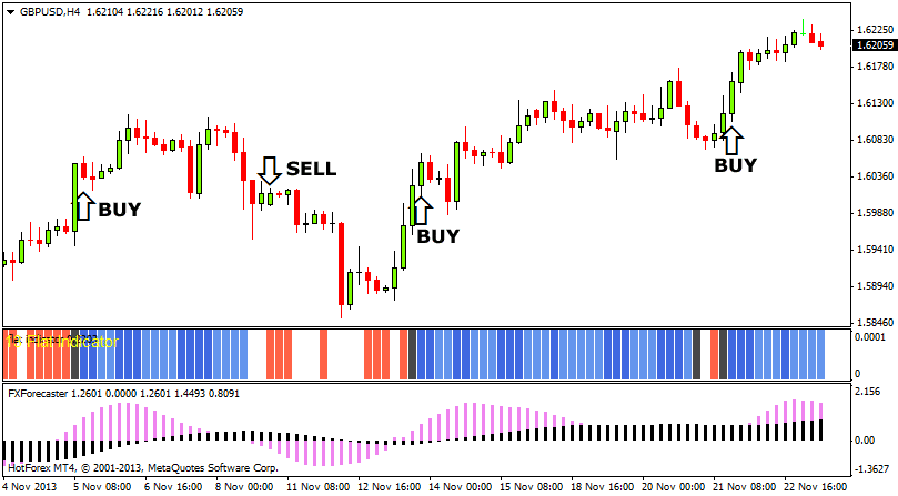 FX Forecaster Advanced Forex Trading System