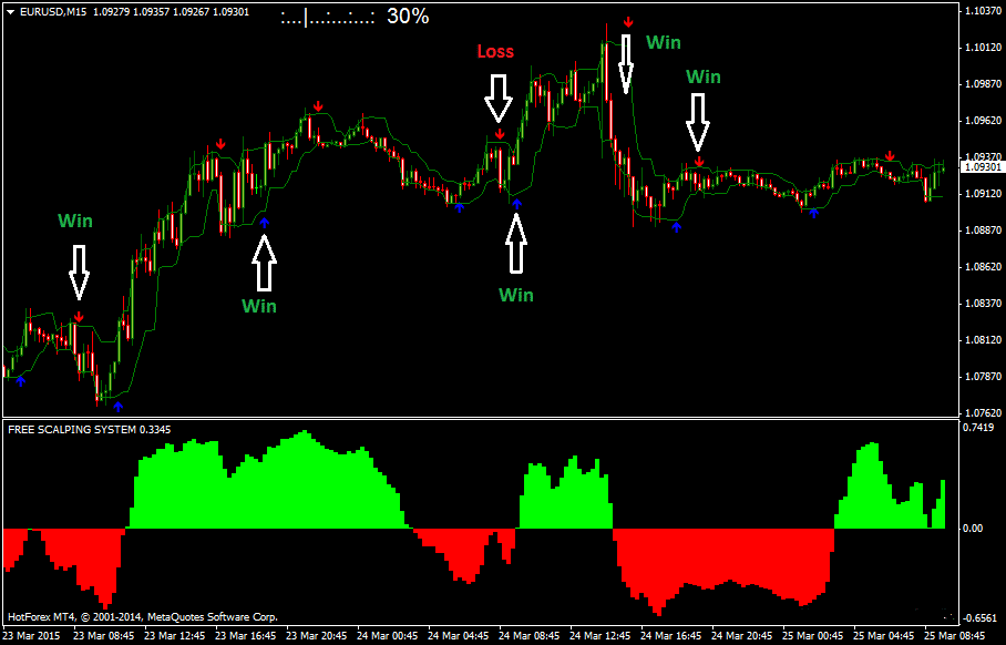 The 15 Pips Free Foreign Exchange Scalping System