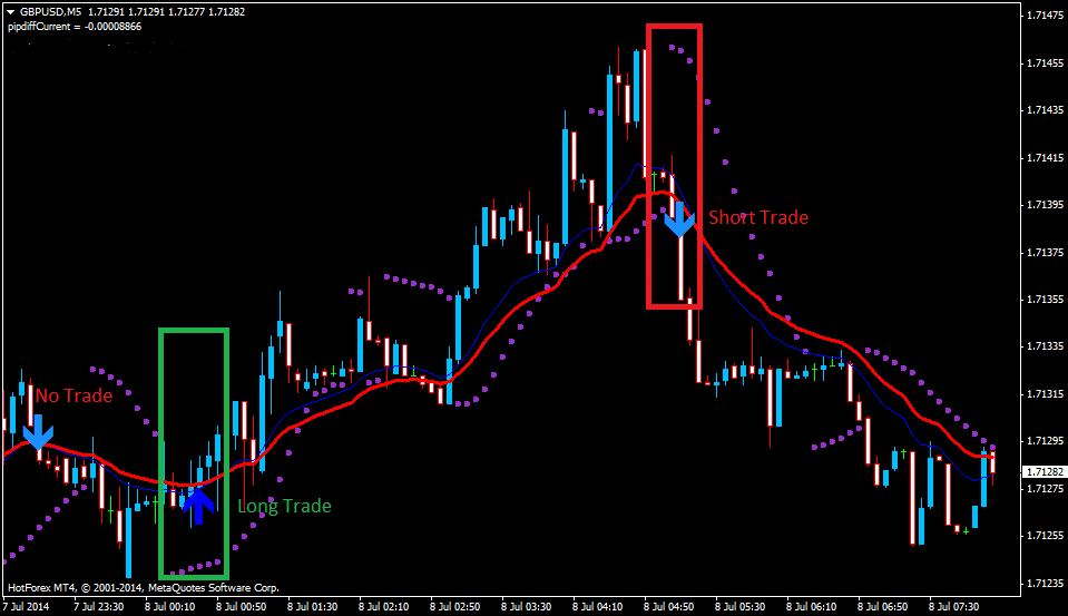 Forex Sidus System Confirmation Indicator | Forex 3d Auto Trade Pantip