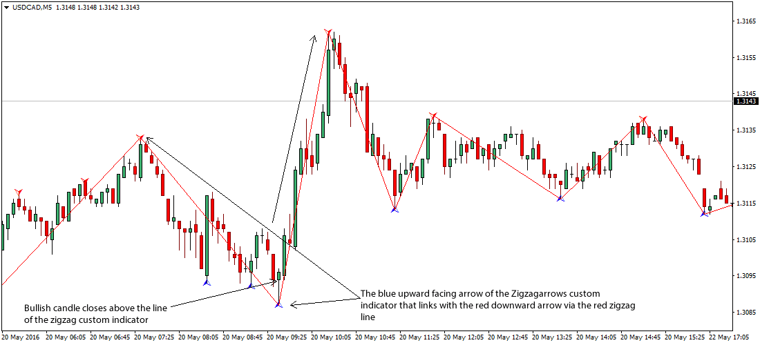 the-zigzag-foreign-exchange-scalping-trading-strategy_1