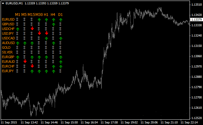 the-10-currency-pairs-forex-signals-indicator