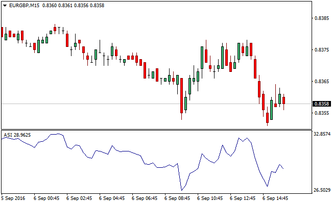 The Accumulation Swing Index Forex Indicator