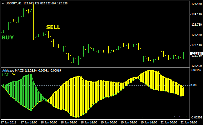 The Arbitrage Forex Indicator