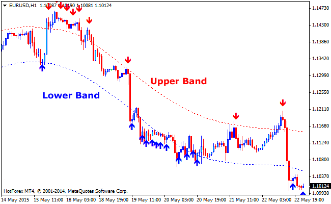 The Bands Deviations Buy and Sell Signals Forex Indicator
