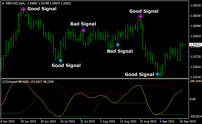 The CCI Channel Buy Sell Arrows Forex Indicator