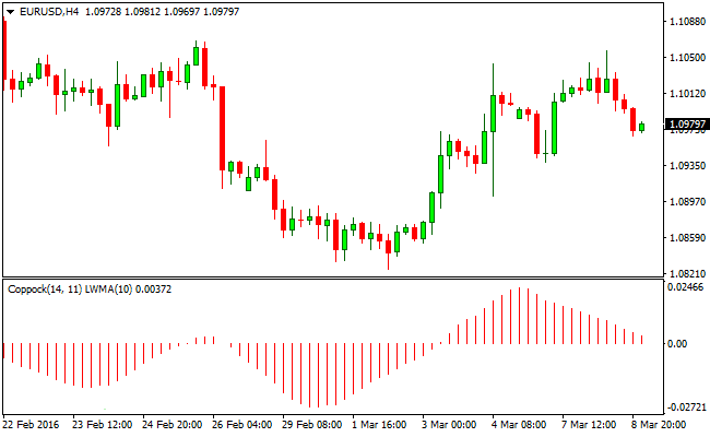 The Coppock Forex Trading Signal Indicator