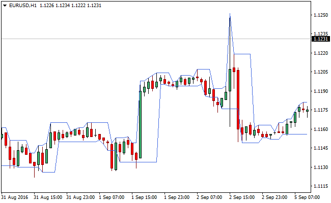 The Darvas Forex Indicator