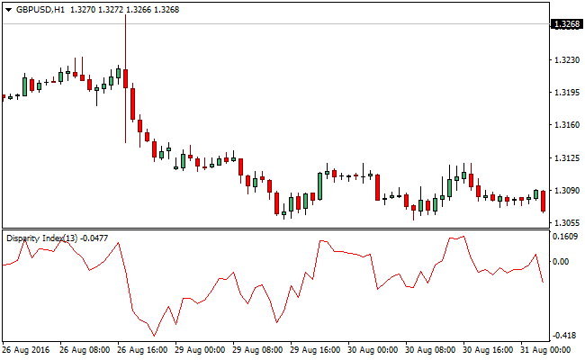 The Disparity Index Forex Indicator