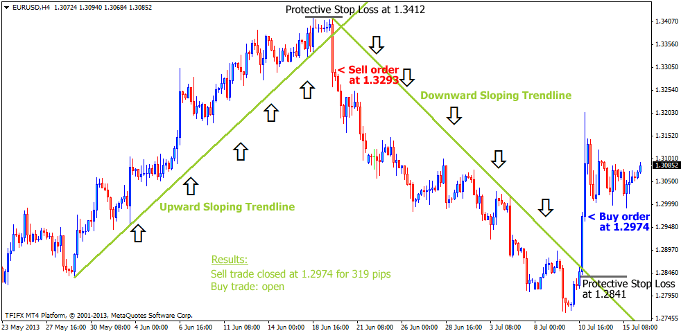 the-easy-trendline-foreign-exchange-trading-strategy_2