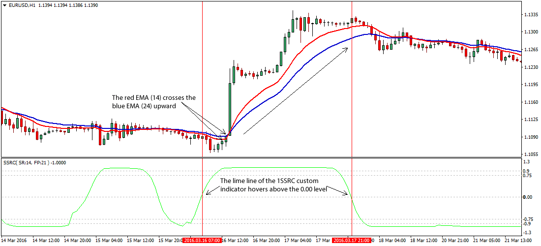The Enhanced Forex Trading Strategy