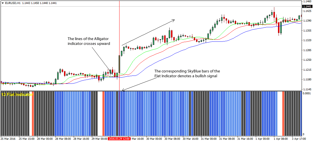 the-flat-alligator-forex-trading-strategy_1