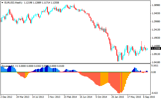 The Forex Squeeze Indicator