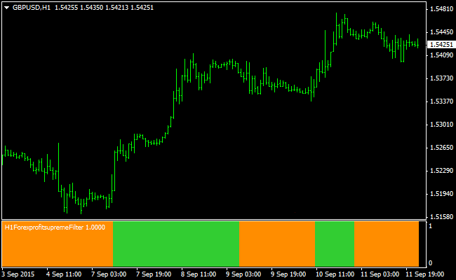 The Forex Trend Filter MetaTrader 4 Indicator
