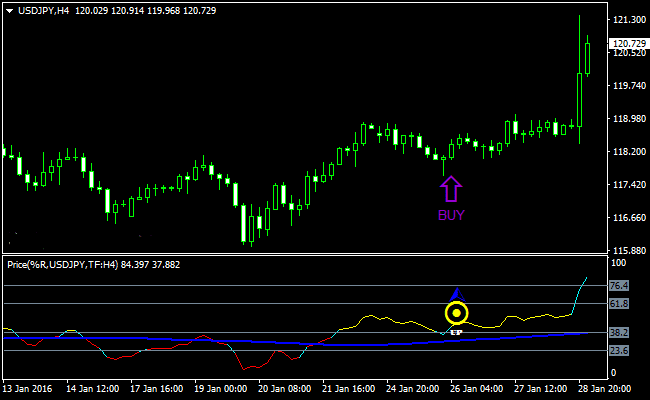 The Free Forex Price Action Trading Signals Indicator