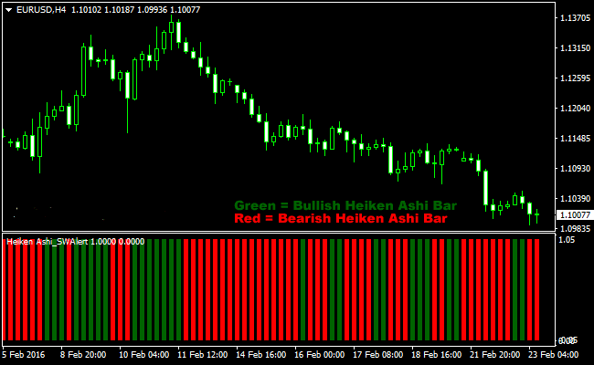 The Heikin-Ashi Candlestick Bars Forex Indicator