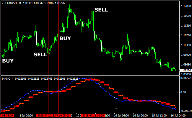 The MKNC Signal Forex Trend Indicator