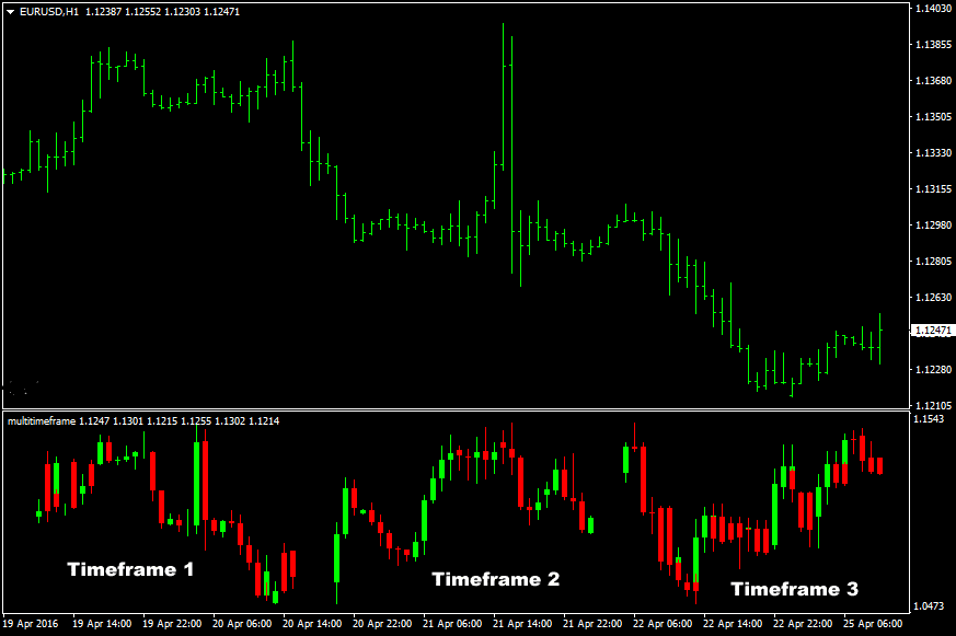 the-multi-timeframe-mini-chart-forex-indicator