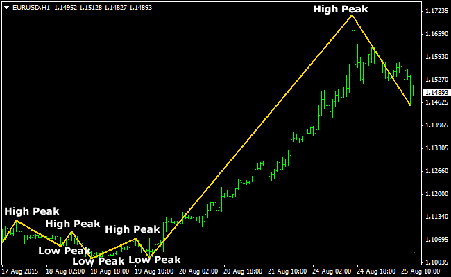 The No Lag Zigzag Forex Indicator