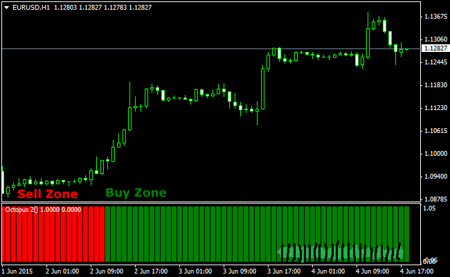 the-octopus-forex-trend-indicator