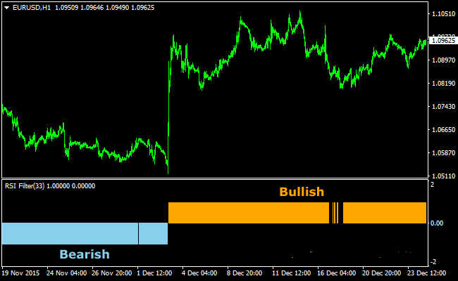 The RSI Filtered Forex Indicator