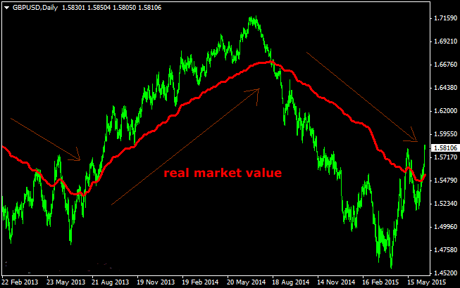 the-real-market-value-forex-indicator