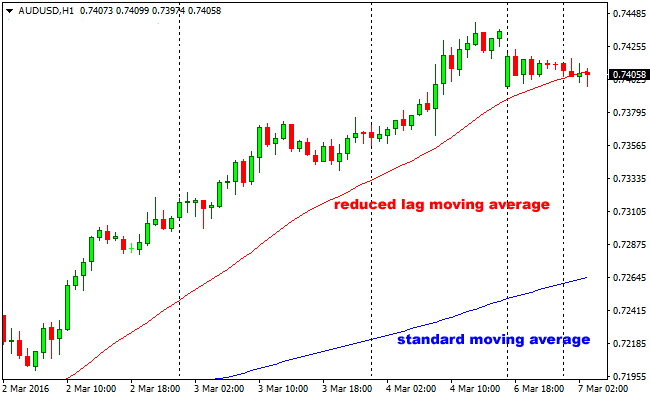 The Reduced Lag Moving Forex Indicator