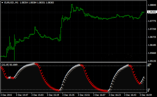 the-scalping-cycle-forex-indicator