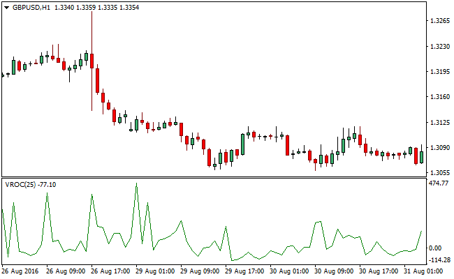 the-volume-rate-of-change-vroc-forex-indicator