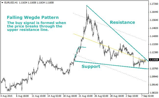 the-wedge-pattern-forex-indicator