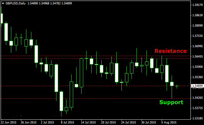 The Weekly Support/Resistance Forex Indicator for 4H and One Day Charts