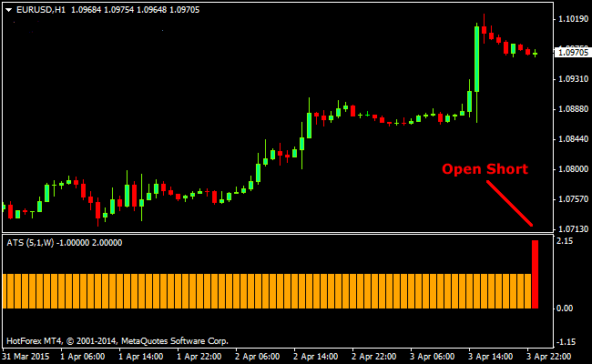 The Alpha Trend Prediction Forex Indicator