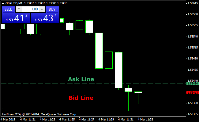 The Bid/Ask Spread Lines Forex Indicator