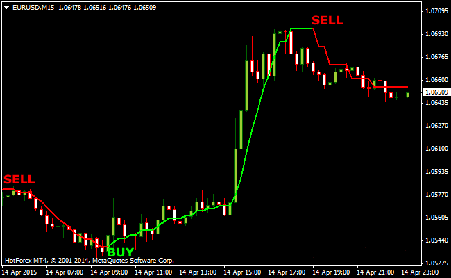 The Buzzer Forex Scalping Indicator for MetaTrader 4