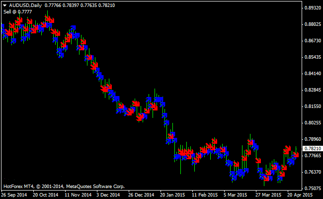 The Daily Trend Prediction MetaTrader 4 Forex Indicator