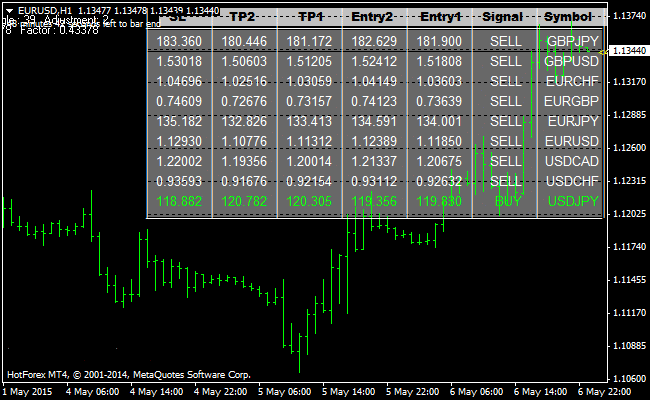 The Dashboard Forex Signals Indicator