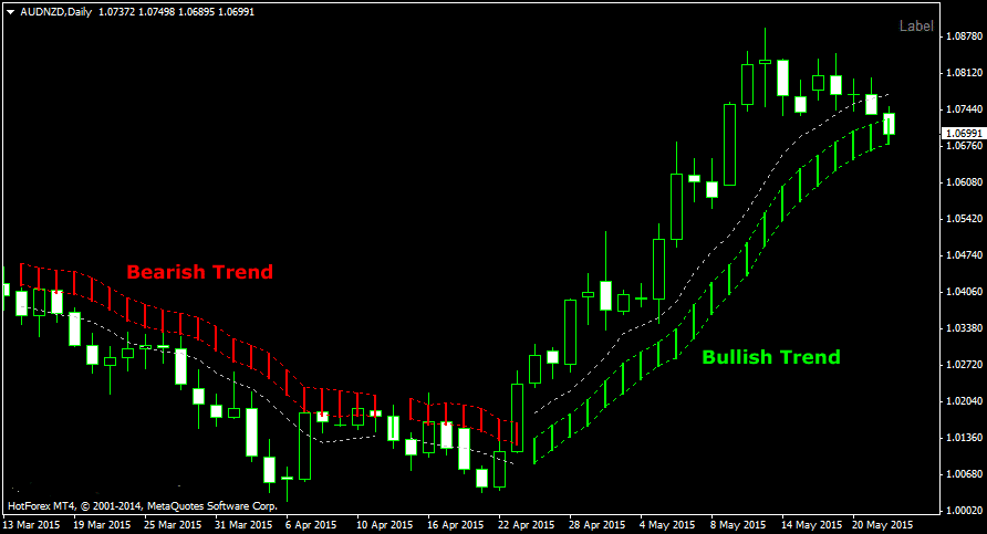 Forex indicator predictor system