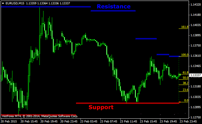 The Support and Resistance Fibonacci Retracement Forex Indicator